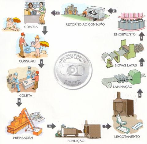 reciclagem-lata-aluminio